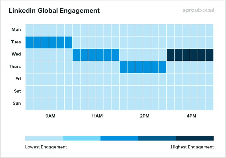 Linkedln Global Engagement