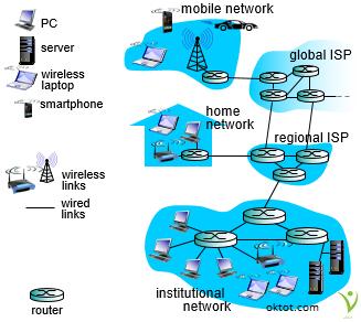 Mô hình mạng máy tính